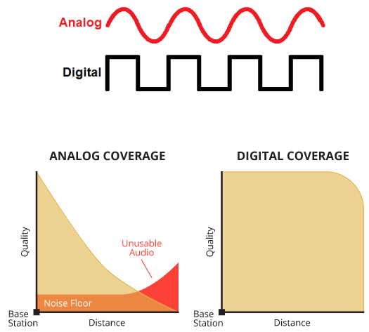 analog versus digital radio coverage diagram