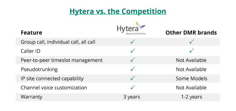 why hytera is better than the competition